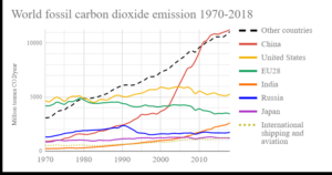 world ghg emissions.png